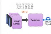 인트로스펙트 테크놀로지, 유연한 MIPI CSI2-HDMI 스트리밍 솔루션 출시